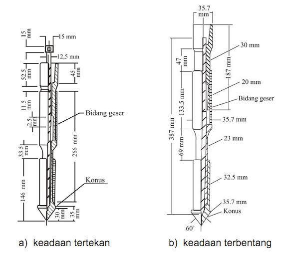 Penyelidikan Tanah Metode Sondir Attahiyat Blog S