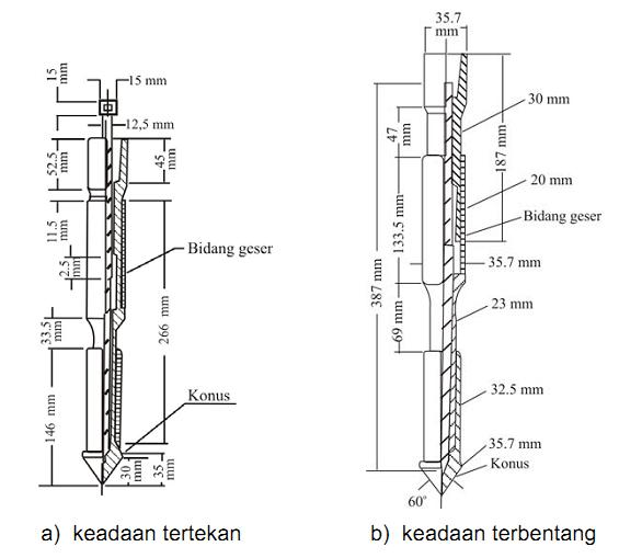 Penyelidikan Tanah Dilapangan Dengan Cara Sondir Overhead Transmission Lines