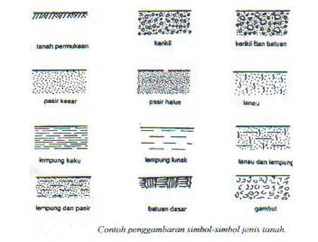 Penyelidikan Tanah Dengan Metode Pengeboran Boring Overhead Transmission Lines